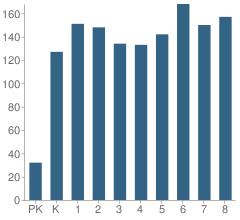 Number of Students Per Grade For Marsh Grammar School