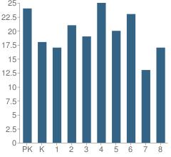 Number of Students Per Grade For Peninsula School
