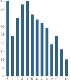 Number of Students Per Grade For Merritt Academy
