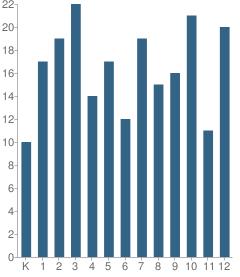 Number of Students Per Grade For Alba School