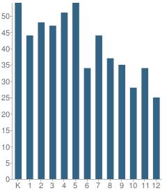 Number of Students Per Grade For Vestaburg Community Elementary School