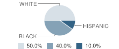 Alp @ Vccs School Student Race Distribution