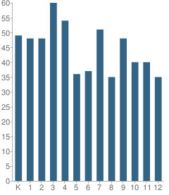 Number of Students Per Grade For Edinburg Attendance Center School