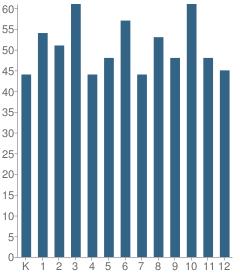 Number of Students Per Grade For Stringer Attendance Center School