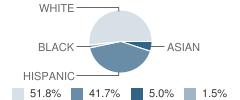 Crete Middle School Student Race Distribution