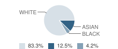 Academy for Science and Design Charter (H) Student Race Distribution