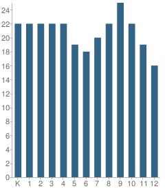 Number of Students Per Grade For Hoboken Charter School