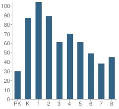 Number of Students Per Grade For No 12 Elmora School