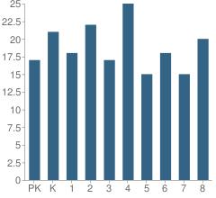 Number of Students Per Grade For Mannington School