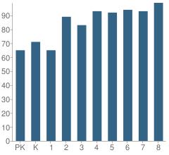 Number of Students Per Grade For Number 1 Prospect Park School