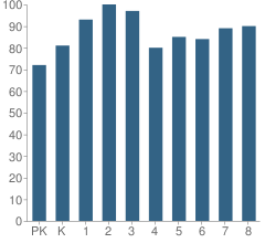 Number of Students Per Grade For P.S. 138 School