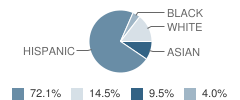 Intermediate School-I.s. 77 Student Race Distribution