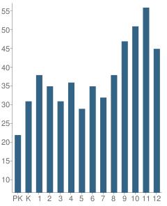 Number of Students Per Grade For Copenhagen Central School