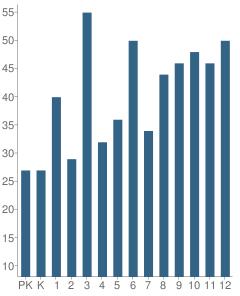 Number of Students Per Grade For Heuvelton Central School