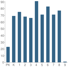 Number of Students Per Grade For Pleasant Hill Elementary School