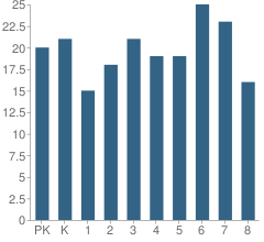 Number of Students Per Grade For Kremlin-Hillsdale Elementary School