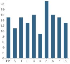 Number of Students Per Grade For Leedey Elementary School