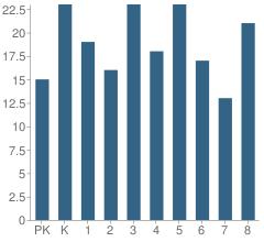 Number of Students Per Grade For Varnum Elementary School