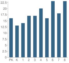 Number of Students Per Grade For Verden Elementary School