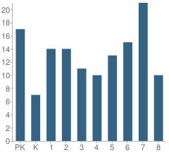 Number of Students Per Grade For Whitesboro Elementary School