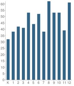 Number of Students Per Grade For Corbett School