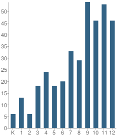 Number of Students Per Grade For Estacada Web Academy