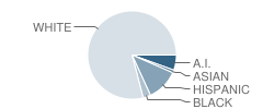 Kalmiopsis Elementary School Student Race Distribution