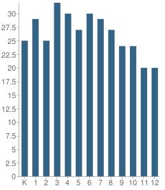 Number of Students Per Grade For Trillium School
