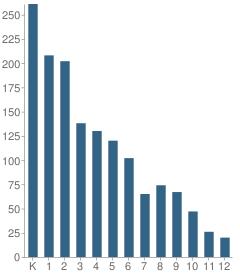 Number of Students Per Grade For Collegium Charter School