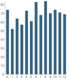 Number of Students Per Grade For Culleoka School