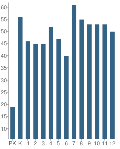 Number of Students Per Grade For Santa Fe School