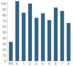 Number of Students Per Grade For Newport Grammar School