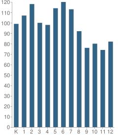 Number of Students Per Grade For Life School Oak Cliff