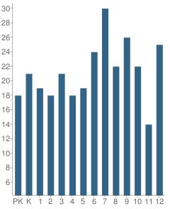 Number of Students Per Grade For Abbott School