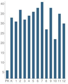 Number of Students Per Grade For Era School