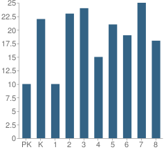 Number of Students Per Grade For Hunt School
