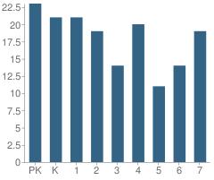 Number of Students Per Grade For James D Gossett Elementary School