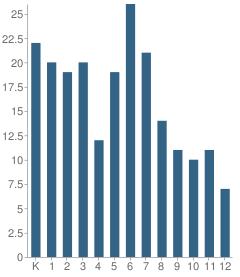Number of Students Per Grade For Skagit Family Learning Center Mvsd School