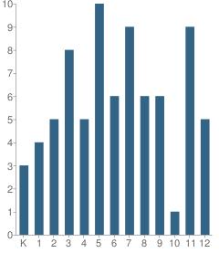 Number of Students Per Grade For Pi Program School