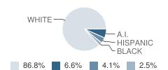 Klickitat Elementary & High School Student Race Distribution