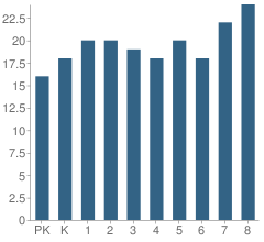 Number of Students Per Grade For Road Branch Grade School